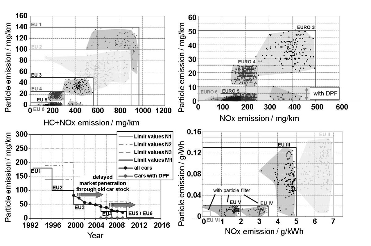 Particulate Emissions From Diesel Engines Correlation Between Note The Above Fuel Injector Wiring Diagram Applies Only To 1996 Figure 2