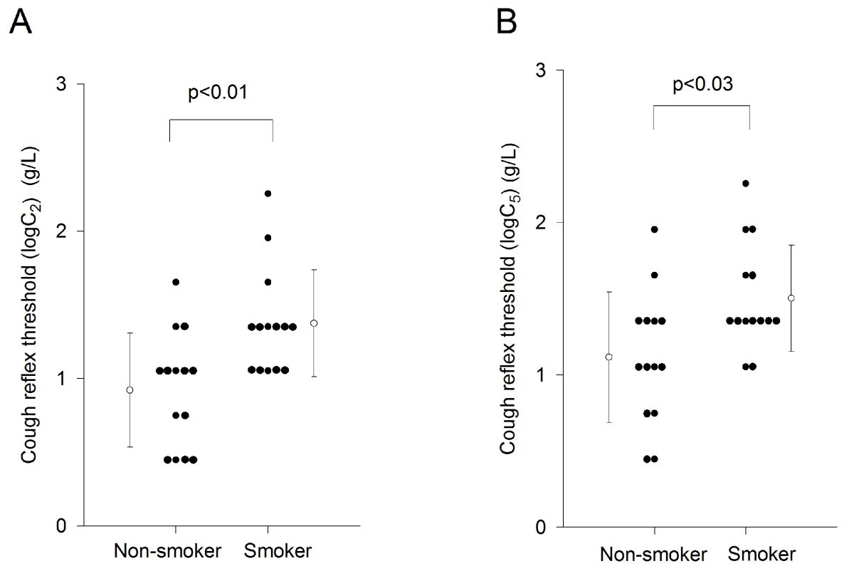 comparison between smokers and non smokers This paper compares the vital lung capacities between smokers and non-smokers prior to and after cardiovascular exercise an unpaired, one-tailed t-test compared the results of the smokers and non-smokers and rejected the null hypothesis of the investigators.