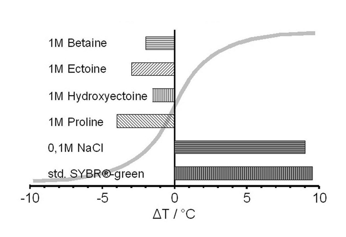 Compatible Solute Influence On Nucleic Acids Many Questions But Few Bolens 1253 Wiring Diagram Figure 2