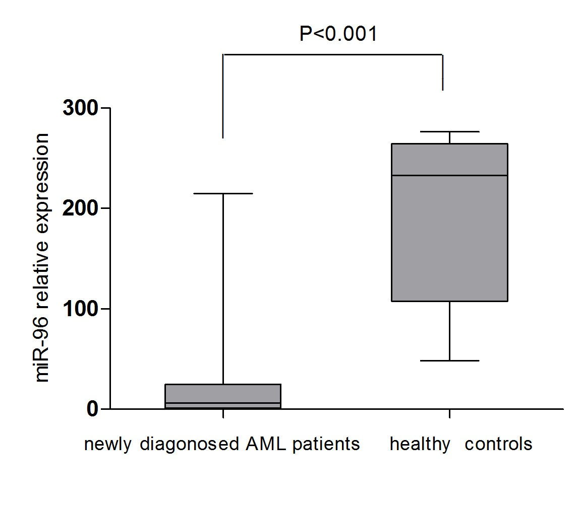 Prognostic value of miR-96 in patients with acute myeloid