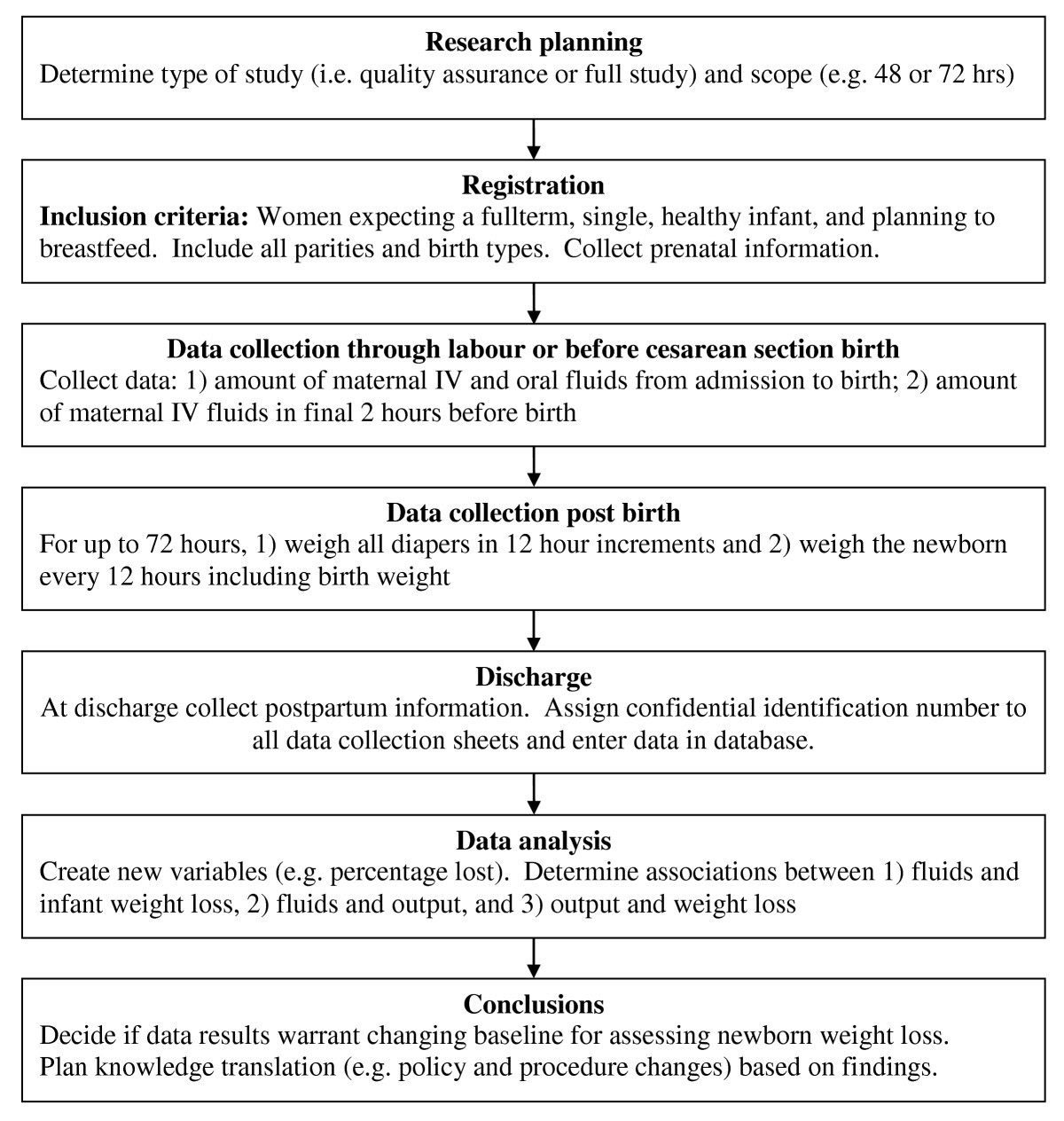 Iatrogenic newborn weight loss knowledge translation using a figure 1 geenschuldenfo Gallery