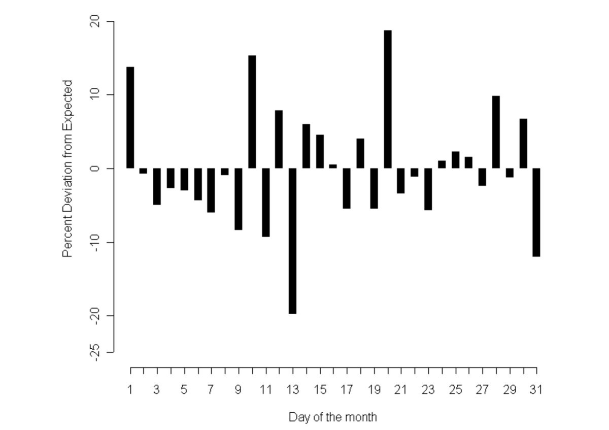 Identifying Temporal Variation In Reported Births Deaths And Reguler 2dweekdays Figure 10