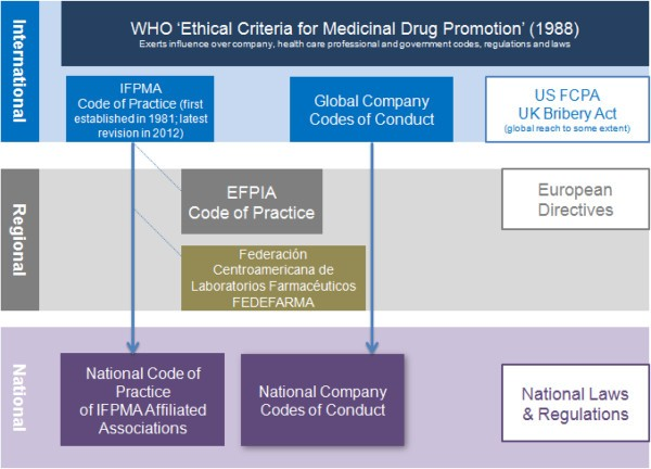 Ethical pharmaceutical promotion and communications worldwide: codes ...
