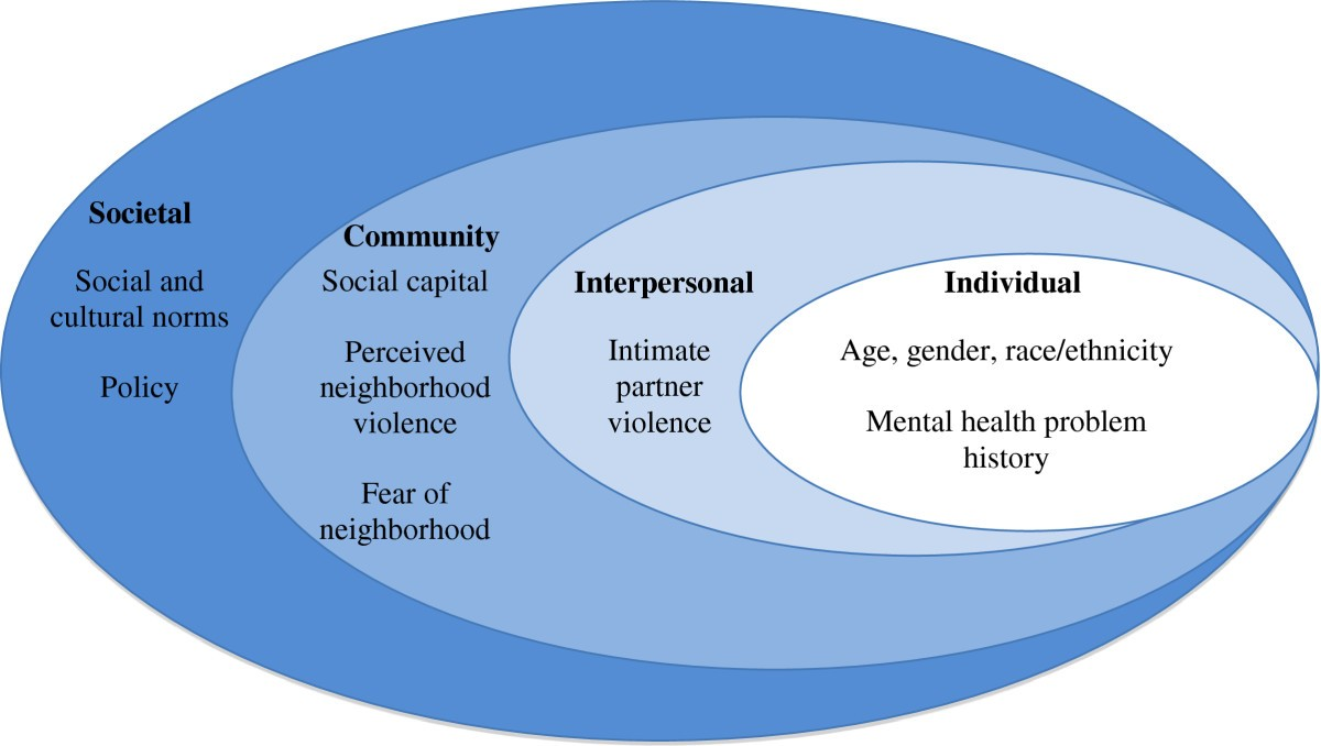 Interpersonal relationship images in dating 5