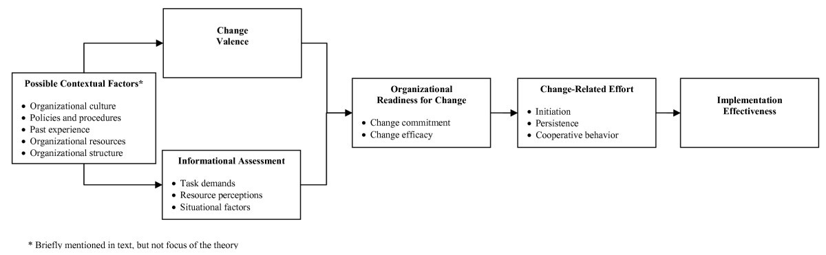 A theory of organizational readiness for change | Implementation ...