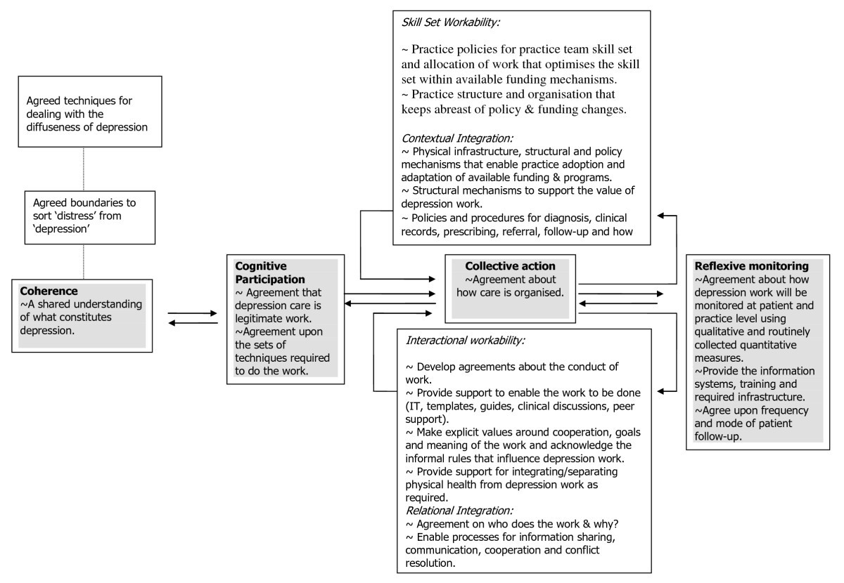 Embedding Effective Depression Care Using Theory For Primary Care