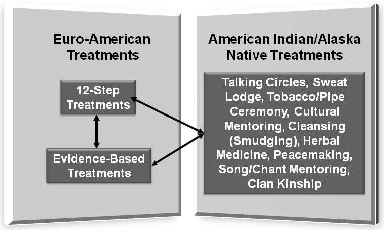 Use of the evidence base in substance abuse treatment programs for figure 1 freerunsca Images