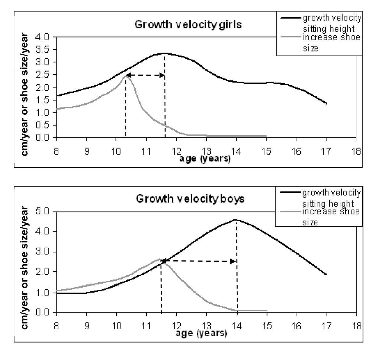average infant shoe size by age