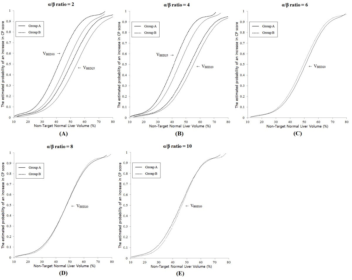 Determination of the ratio for the normal liver on the basis of figure 3 ccuart Images
