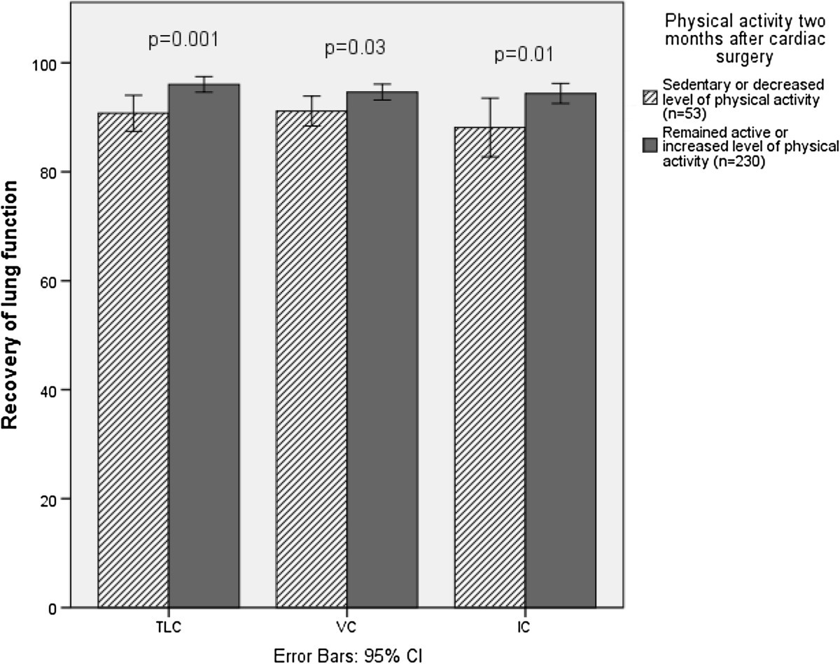 Self Reported Physical Activity And Lung Function Two Months After