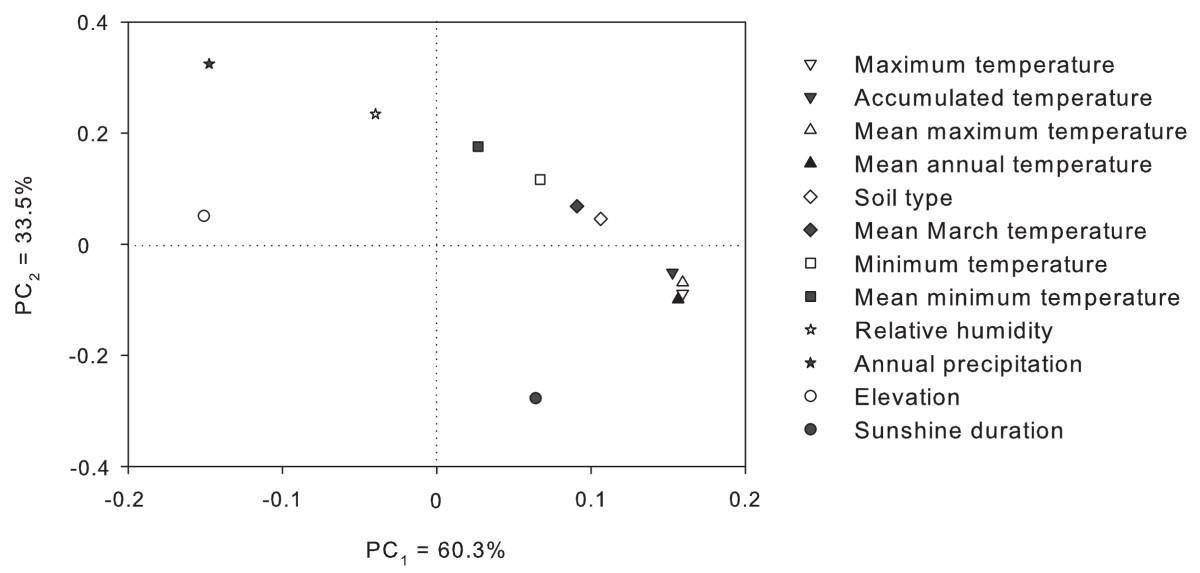 tcmgis ii based prediction of medicinal plant distribution for
