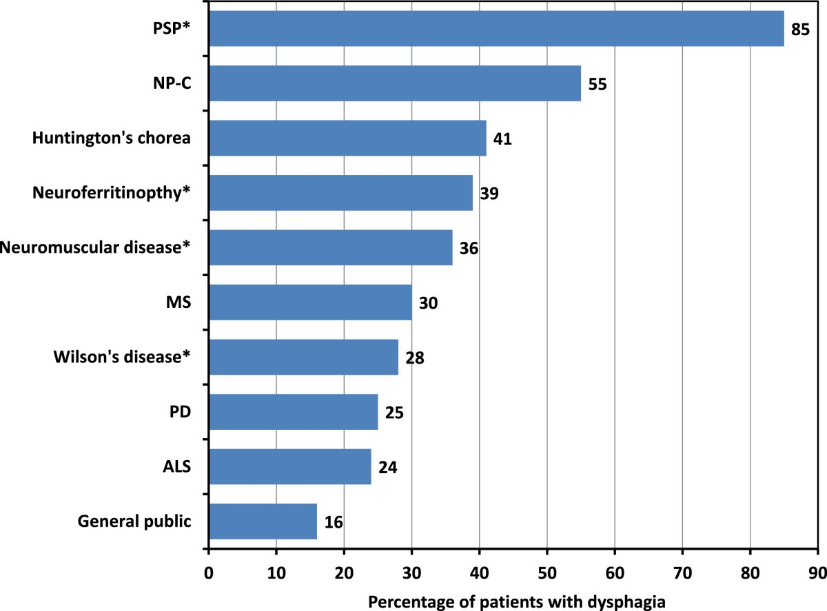 Dysphagia as a risk factor for mortality in Niemann-Pick disease ...