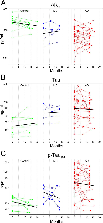Identification Of Longitudinally Dynamic Biomarkers In Alzheimer S