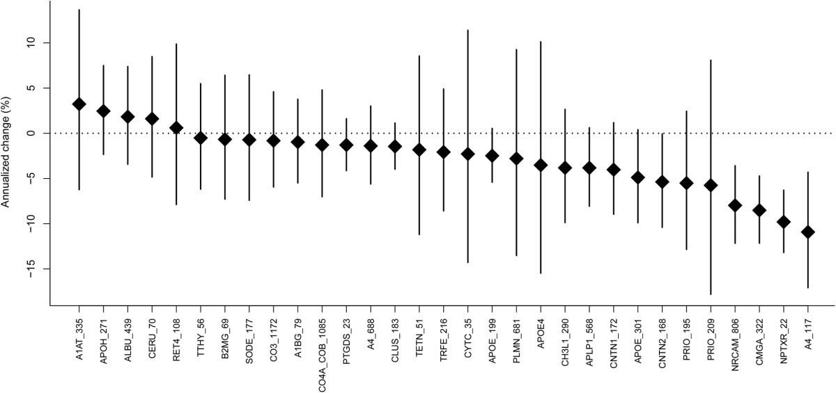 Identification Of Longitudinally Dynamic Biomarkers In Alzheimers