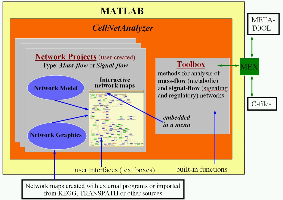 Structural And Functional Analysis Of Cellular Networks With Is There Anyway I Can Model This Simple Circuit In Matlab Figure 1