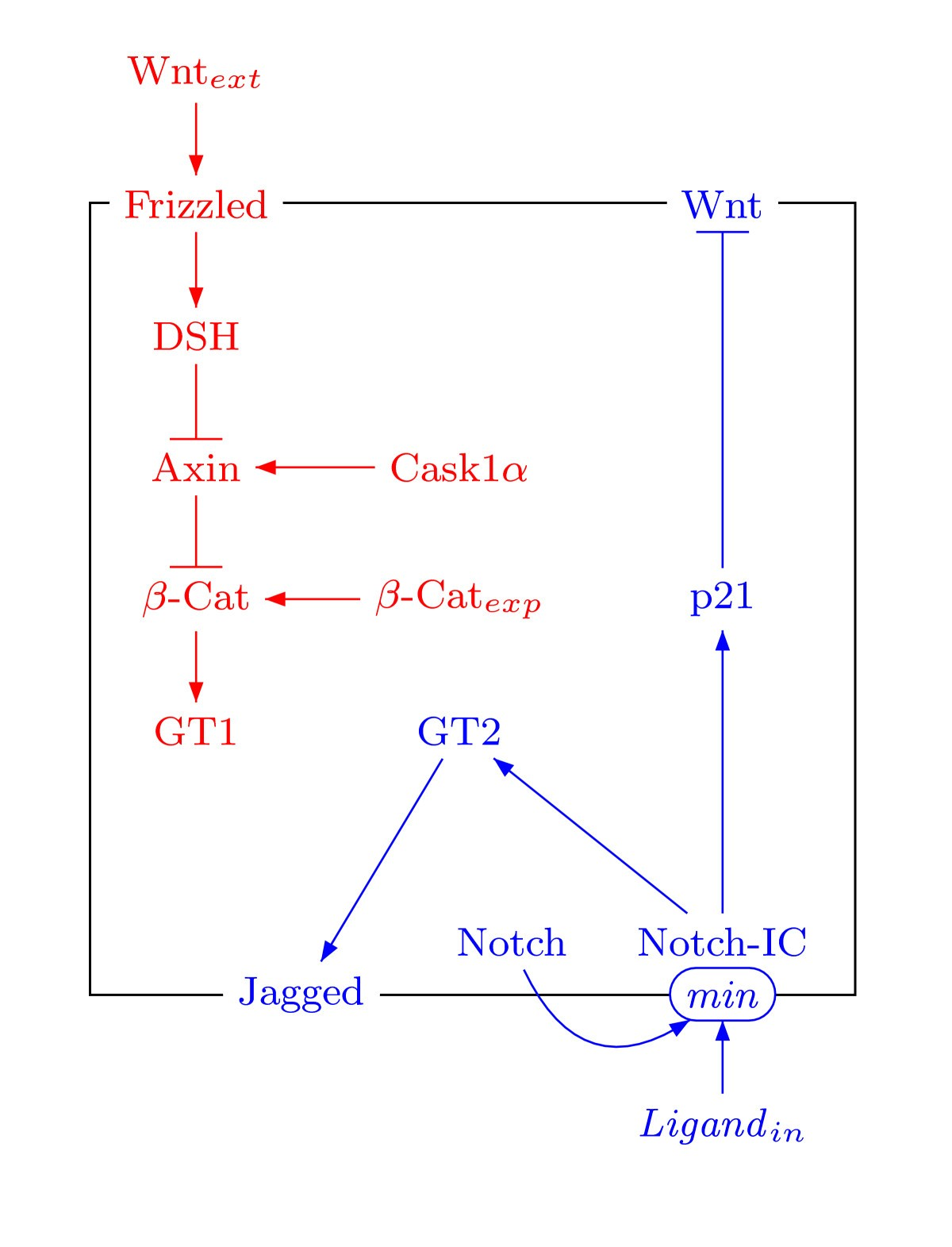 Qualitative Networks A Symbolic Approach To Analyze Biological 543 Cat Engine Diagram Figure 4