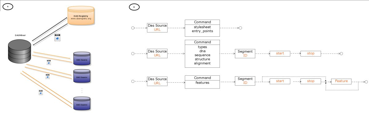 DASMiner: discovering and integrating data from DAS sources | BMC