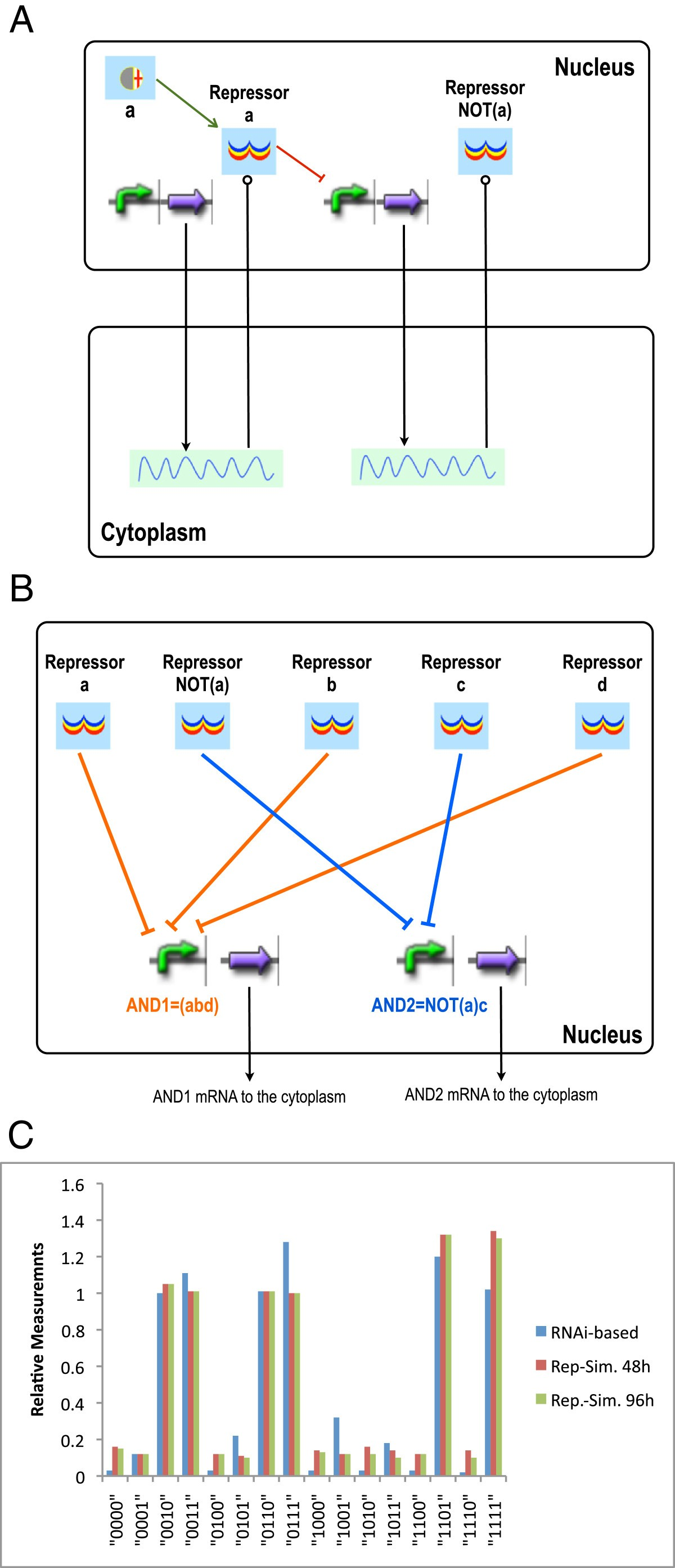 Modular Rule Based Modeling For The Design Of Eukaryotic Synthetic Basis Different Regulator Types Principles Genetic Circuit Figure 6