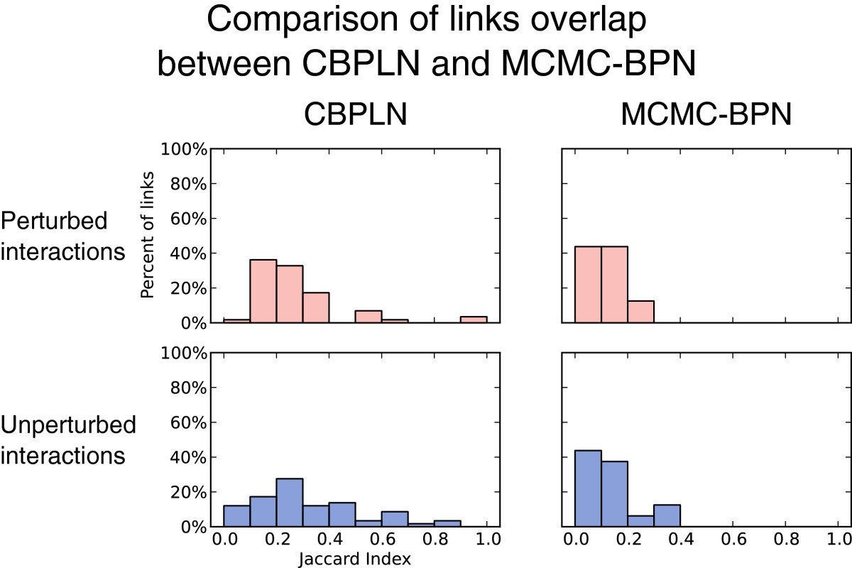 Summarizing Cellular Responses As Biological Process Networks Bmc Electrical Engineering Progression Plan Nau Figure 7