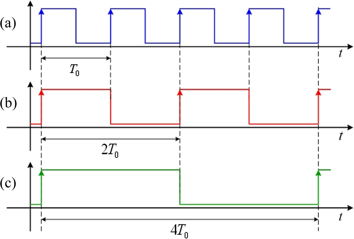 Synthesizing Genetic Sequential Logic Circuit With Clock Pulse Generator Diagram Figure 5