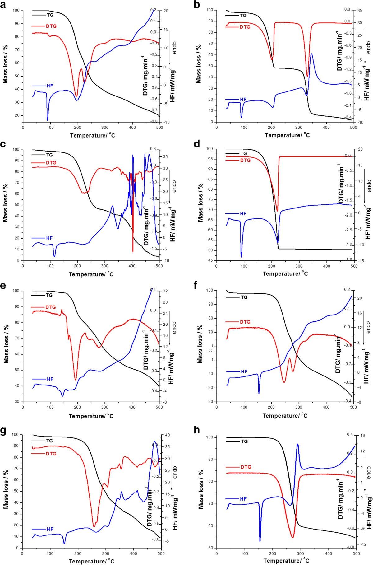 benzocaine ir spectrum analysis