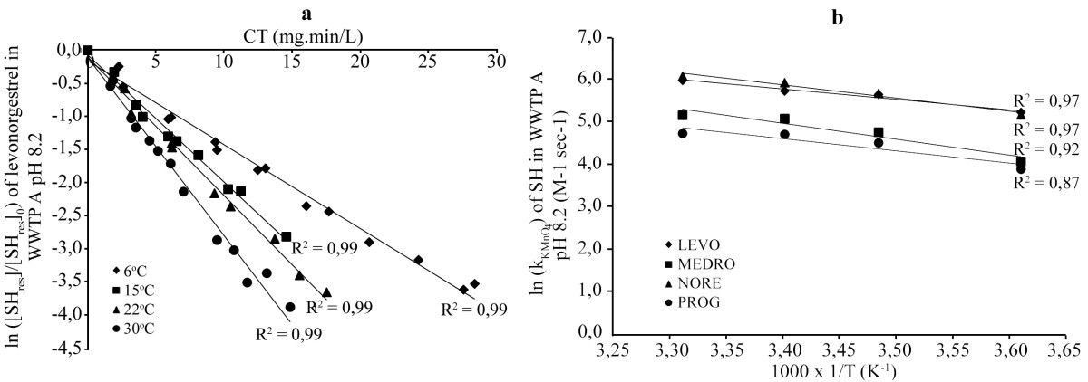 Degradation Of Progestagens By Oxidation With Potassium Permanganate