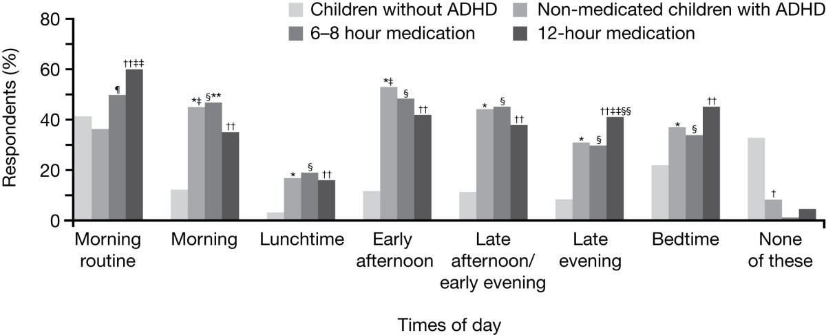 adhd scores and dyslexia scores impact The impact of dyslexia and adhd characteristics on study in higher education has been relatively neglected this study investigates the prevalence of self-reported dyslexia and adhd.