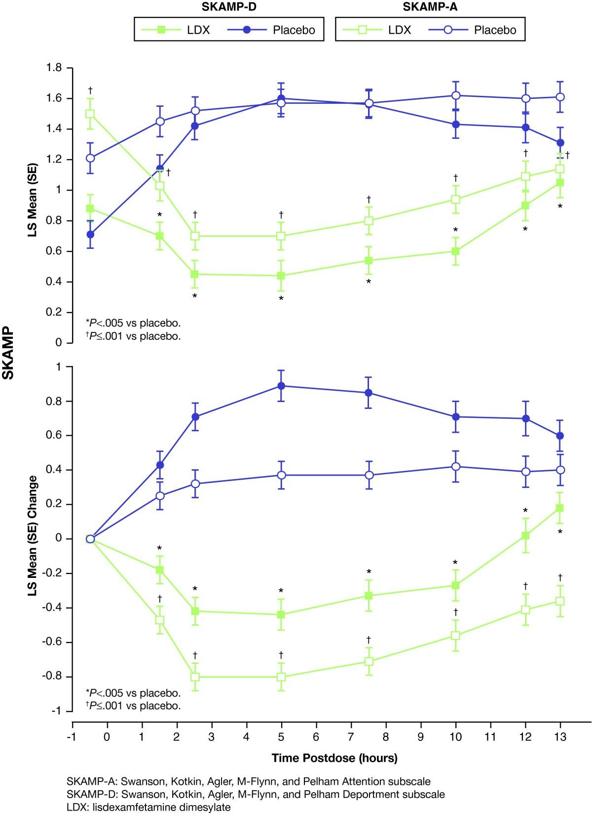 A 13 Hour Laboratory School Study Of Lisdexamfetamine Dimesylate In