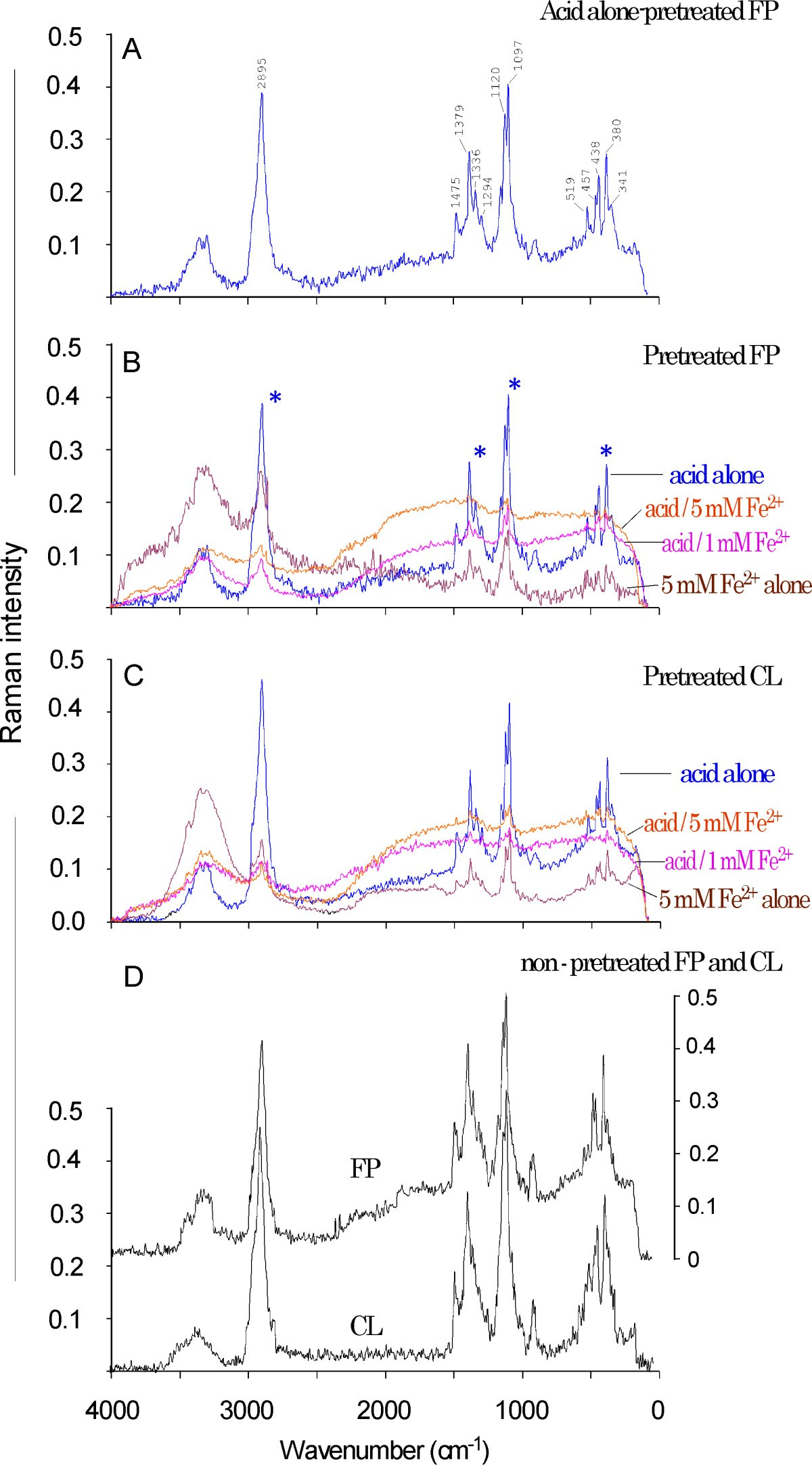 Elucidating The Role Of Ferrous Ion Cocatalyst In Enhancing Dilute 2008 Shaker 1000 Wiring Diagram Figure 5