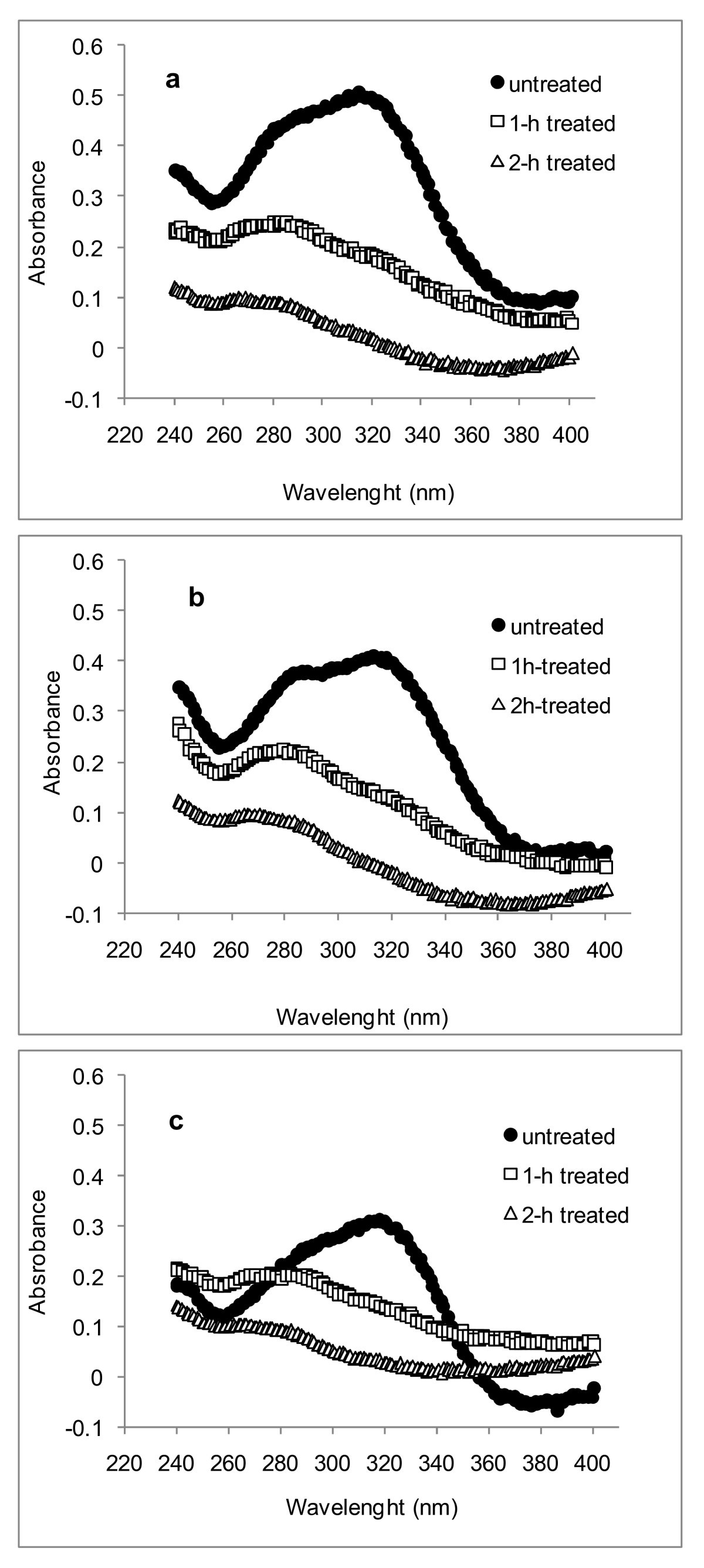 Topochemical Distribution Of Lignin And Hydroxycinnamic Acids In Epoxy Resin 280 Gram Figure 4