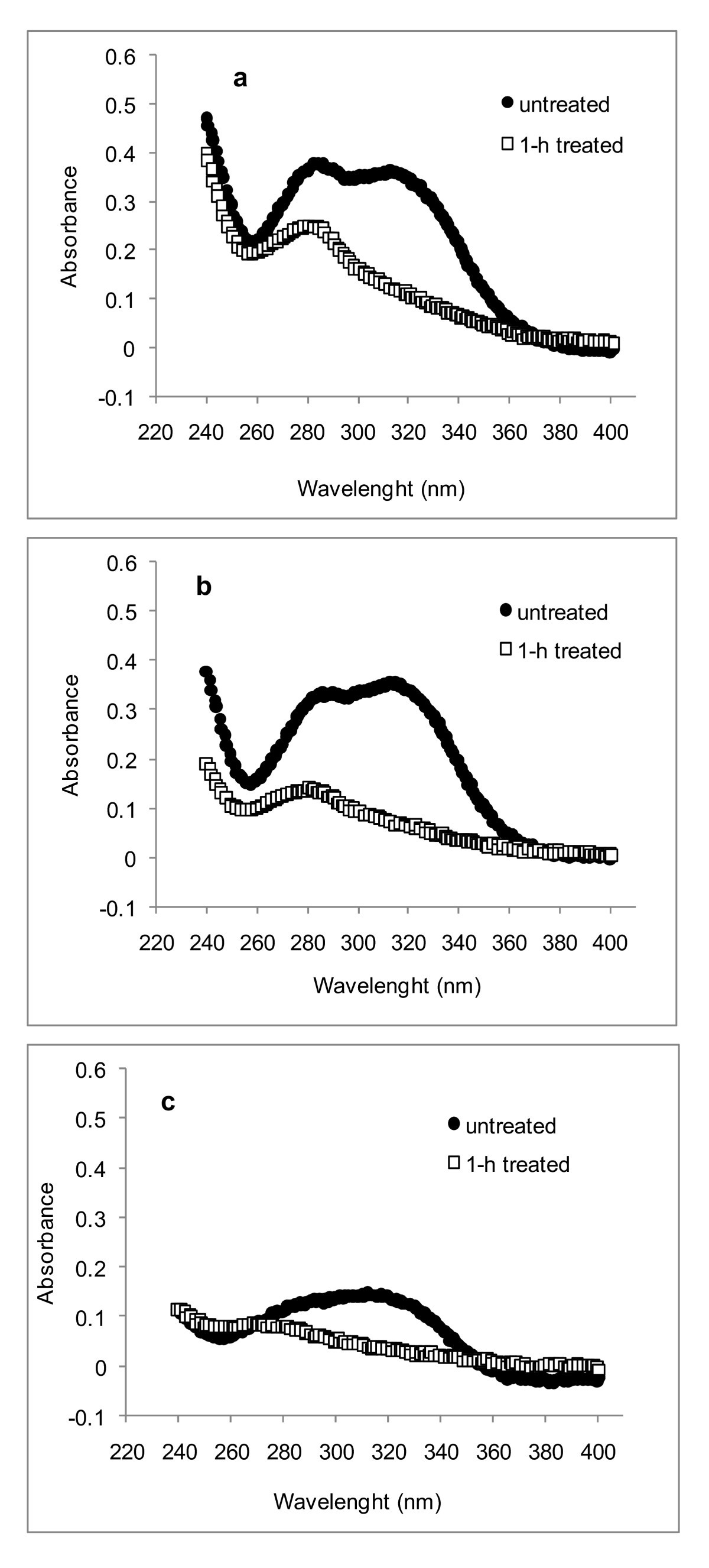 Topochemical Distribution Of Lignin And Hydroxycinnamic Acids In Epoxy Resin 280 Gram Figure 5
