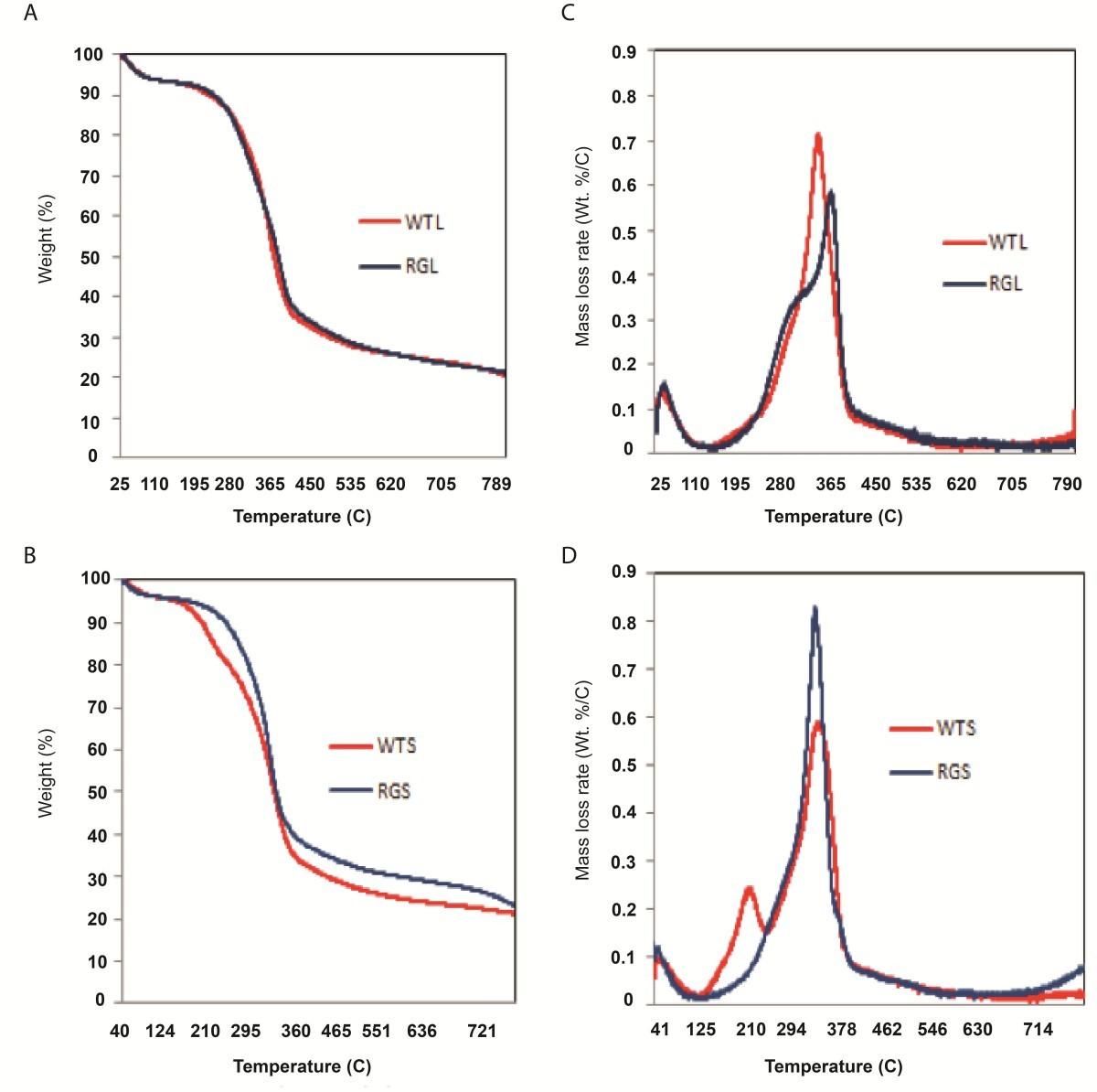 Sorghum Mutant Rgdisplays Antithetic Leaf Shoot Lignin Accumulation Sp Schematicjpg 630 Kb 2733 Views Figure 7