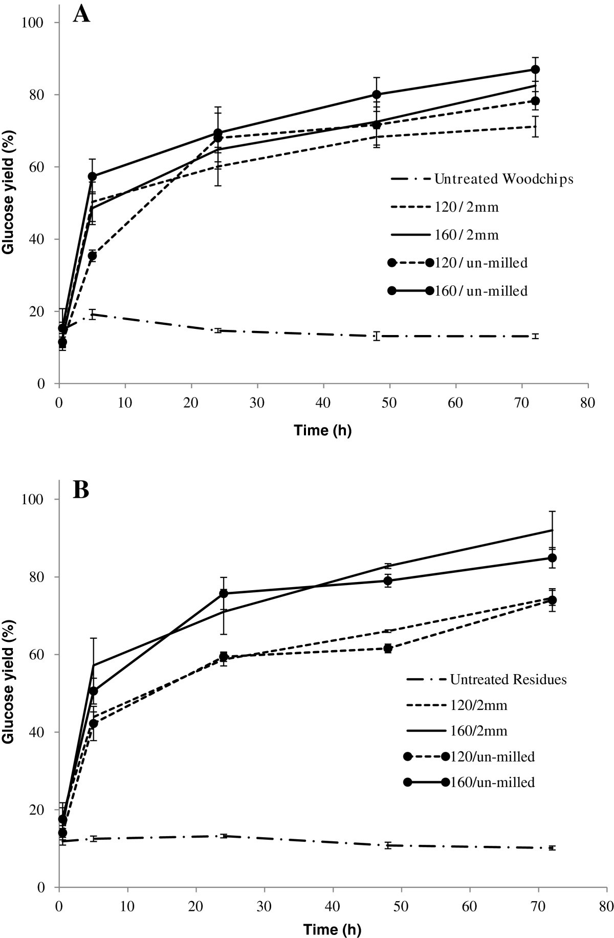 Comparison Of Sugar Content For Ionic Liquid Pretreated Douglas Fir 302 188 Wiring Diagram Figure 2