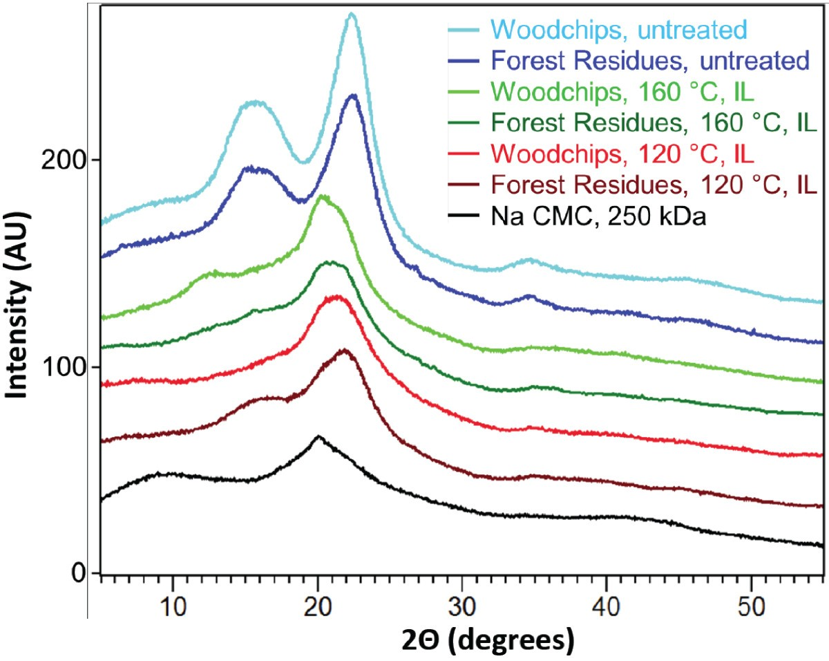 Comparison Of Sugar Content For Ionic Liquid Pretreated Douglas Fir 302 188 Wiring Diagram Figure 3