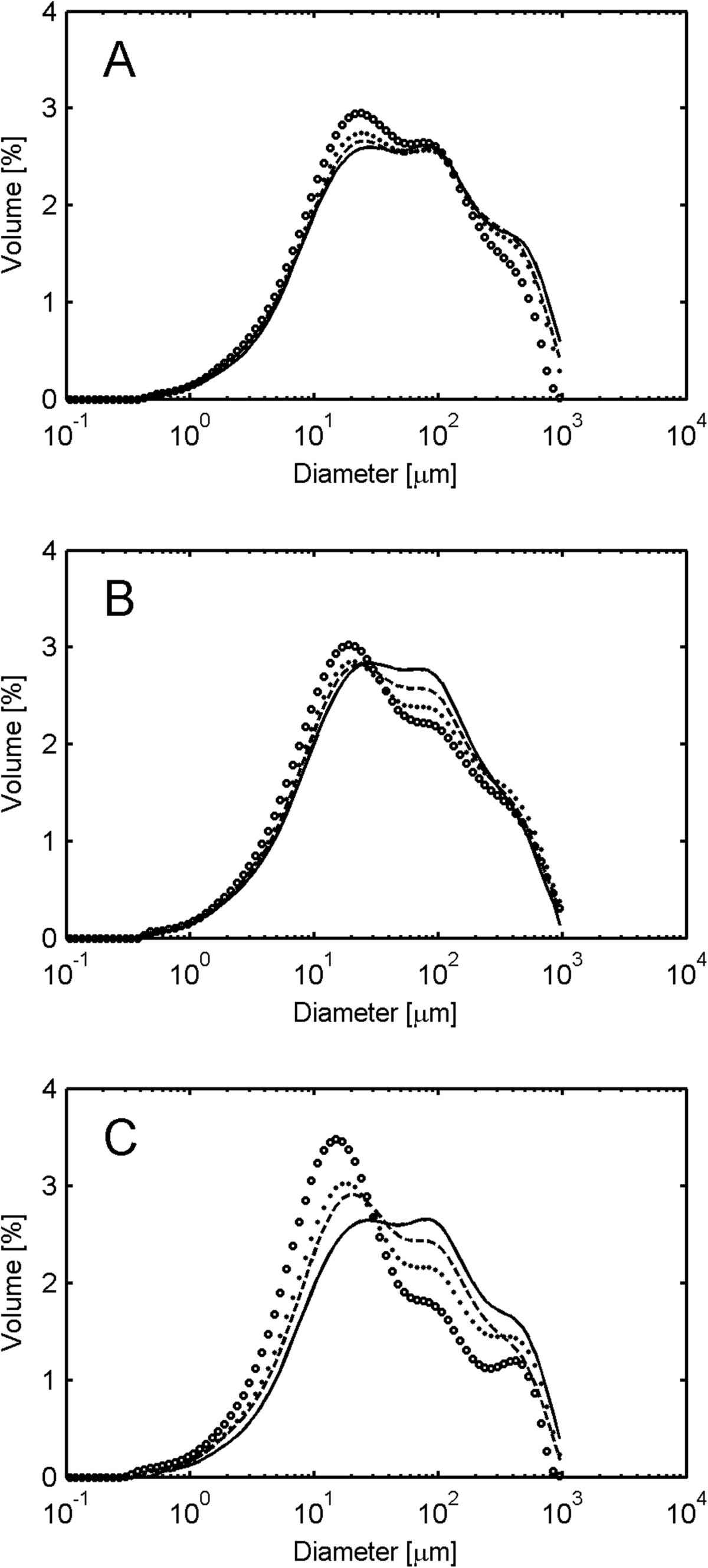 Effects Of Agitation On Particle Size Distribution And Enzymatic Mechanics Shear Force Bending Moment Diagrams Using Matlab Figure 3