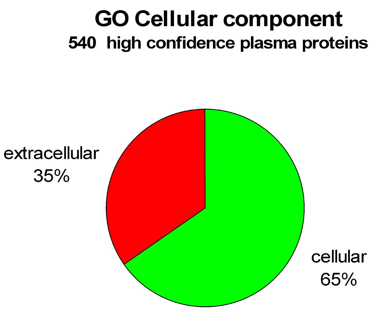A high confidence manually validated human blood plasma protein figure 4 pie chart representation nvjuhfo Image collections