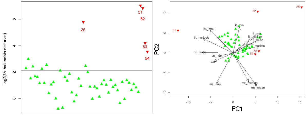 Statistical quality assessment and outlier detection for liquid