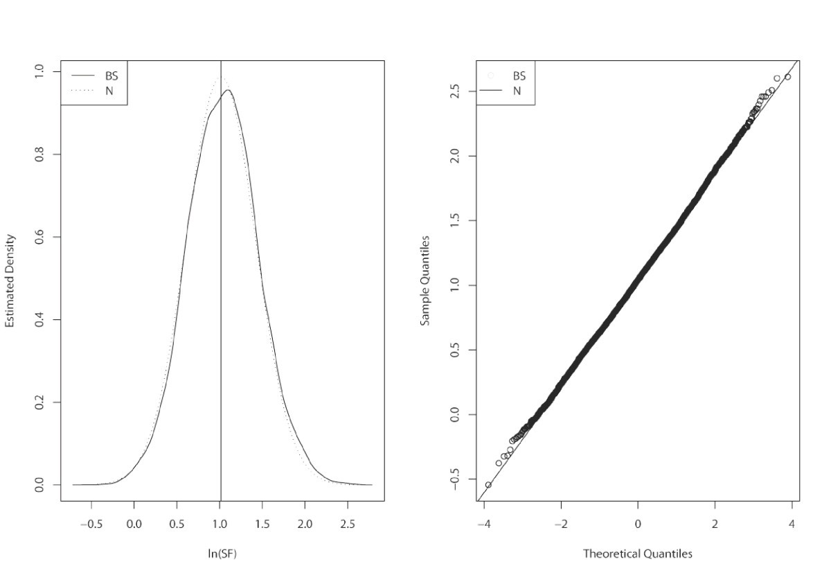 The synergy factor: a statistic to measure interactions in complex ...