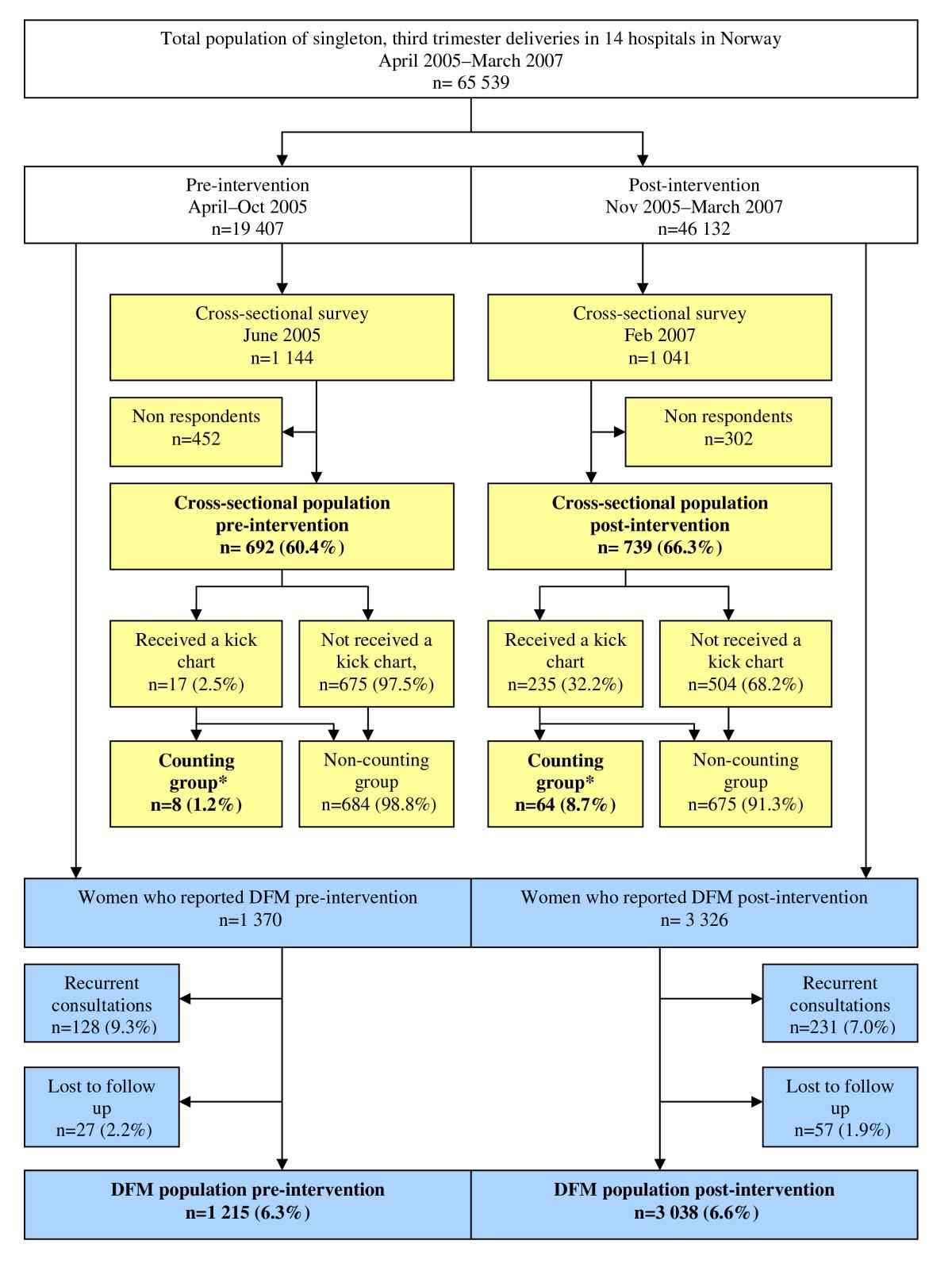Implementation of uniform information on fetal movement in ...