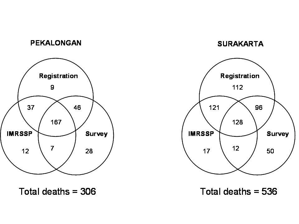 Mortality in central java results from the indonesian mortality figure 1 ccuart Choice Image