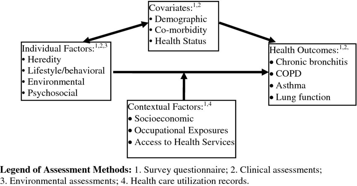 The Saskatchewan rural health study: an application of a