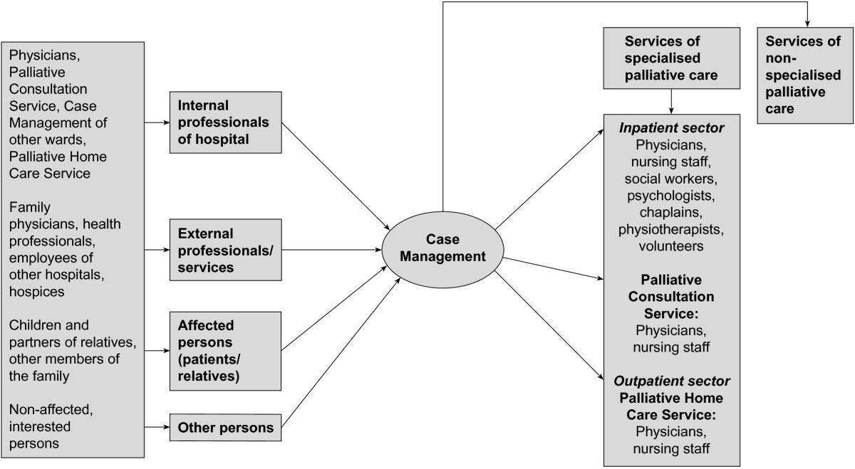 special populations served by case management Emergency department case management,  special eds for special populations  burton has served in emergency medical services since 1996,.