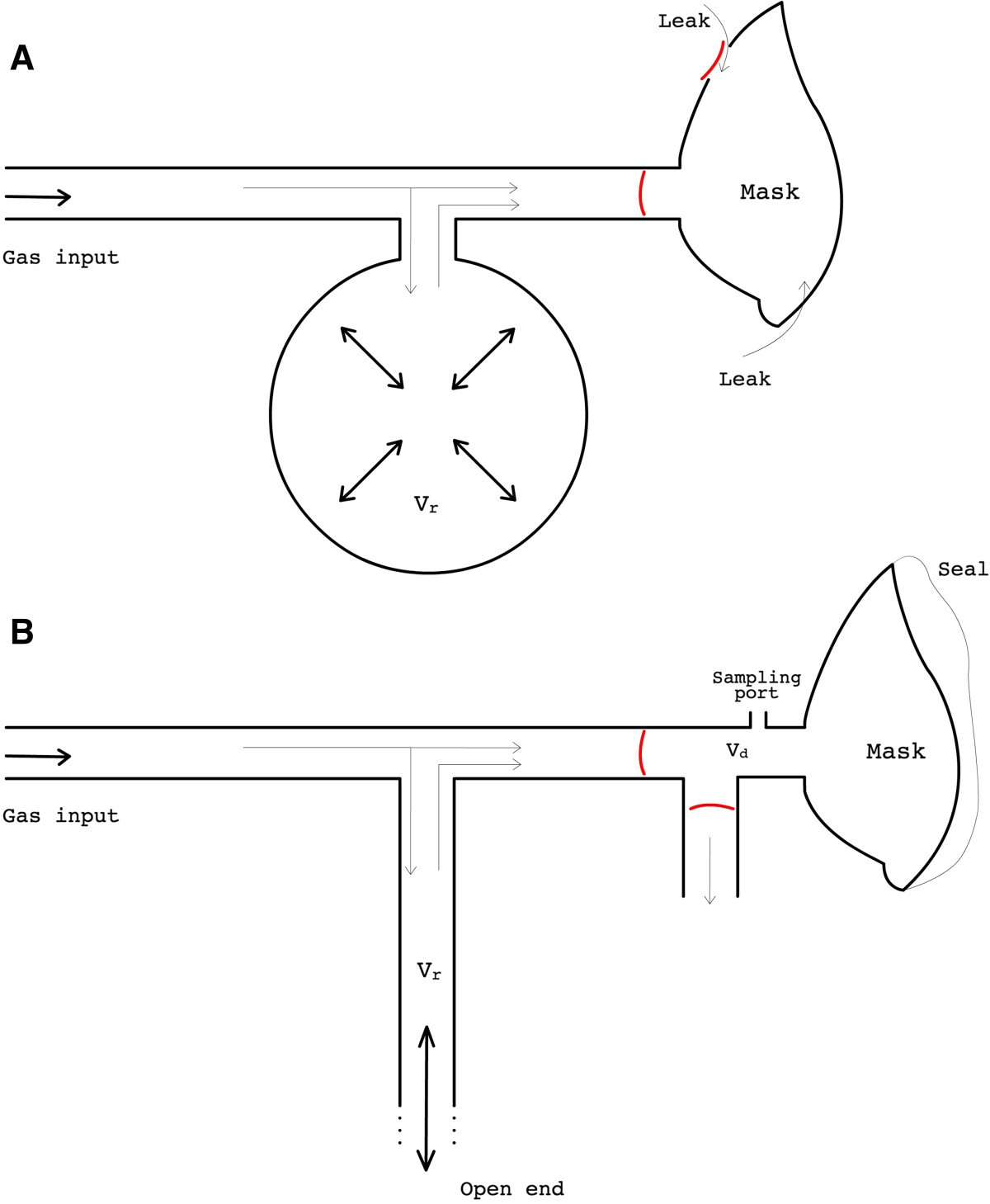 A Simple Breathing Circuit Allowing Precise Control Of Inspiratory Concentration Test Figure 1