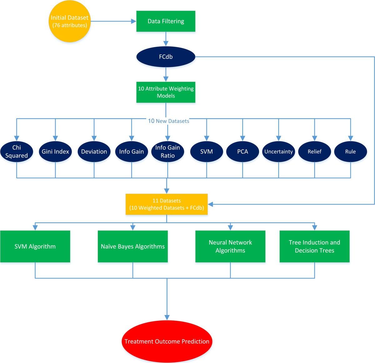 Prediction Of Hepatitis C Virus Interferon Ribavirin Therapy Outcome Filter Circuits 8211 Active Filters Figure 1