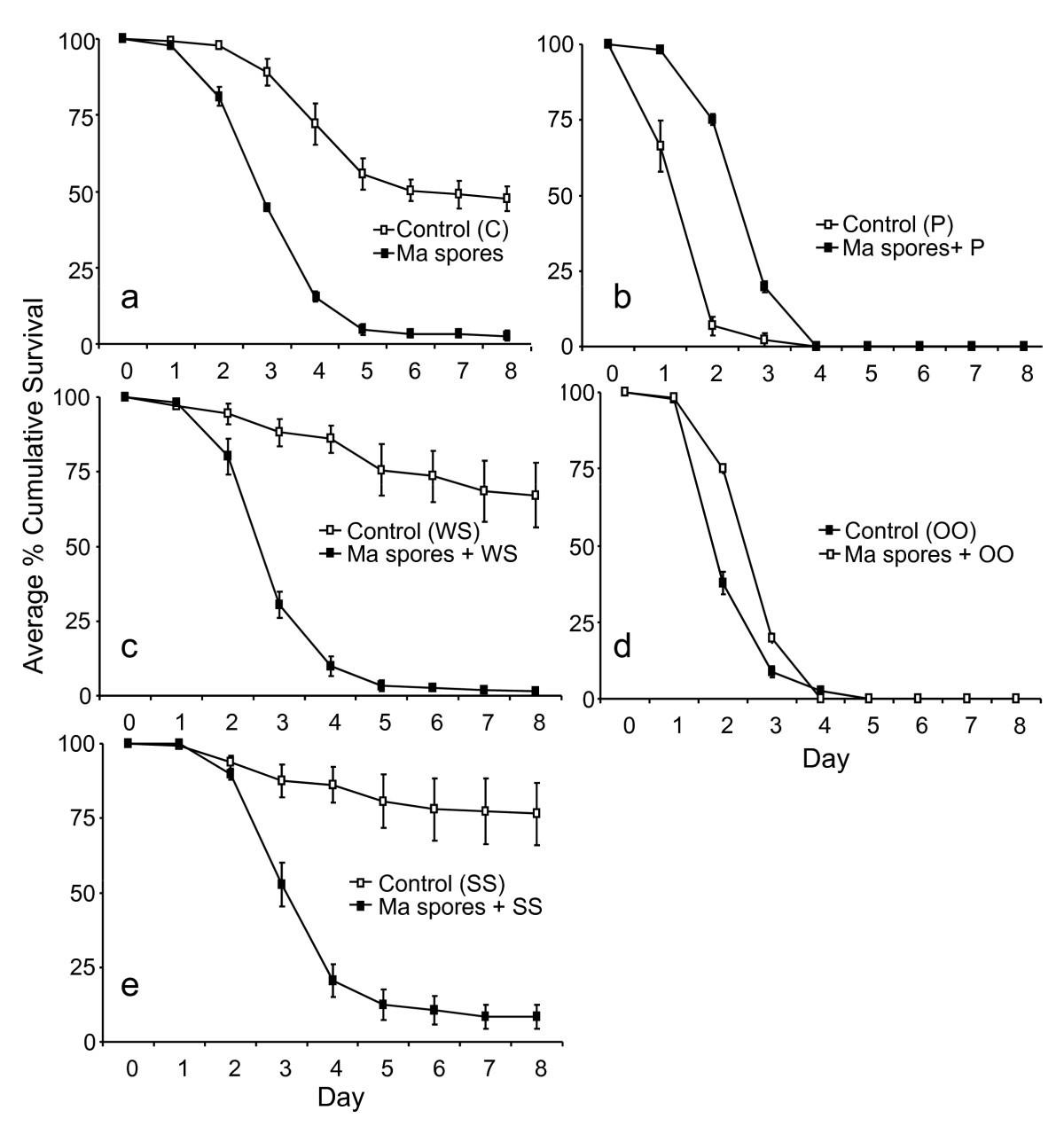 Development Of Metarhizium Anisopliae And Beauveria Bassiana To Build Environmentallyfriendly Mosquito Repeller Circuit Diagram Figure 2