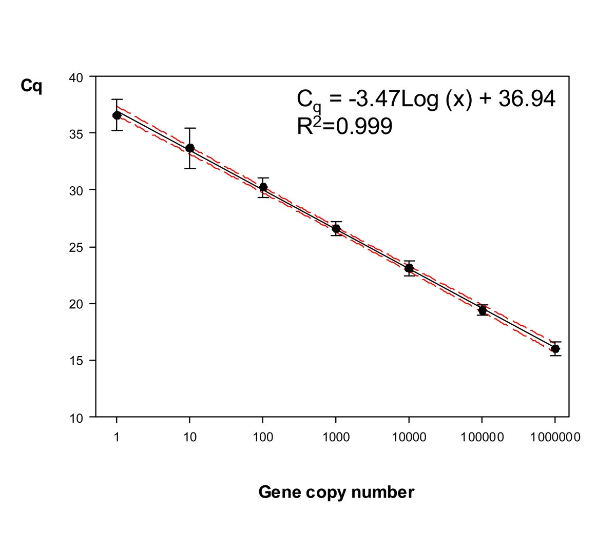 Development and evaluation of a real-time PCR assay for the ...