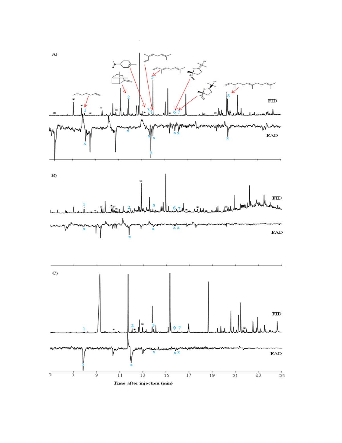 Behavioural Response Of The Malaria Vector Anopheles Gambiae To Host 1974 International 1700 Wiring Diagram Figure 3