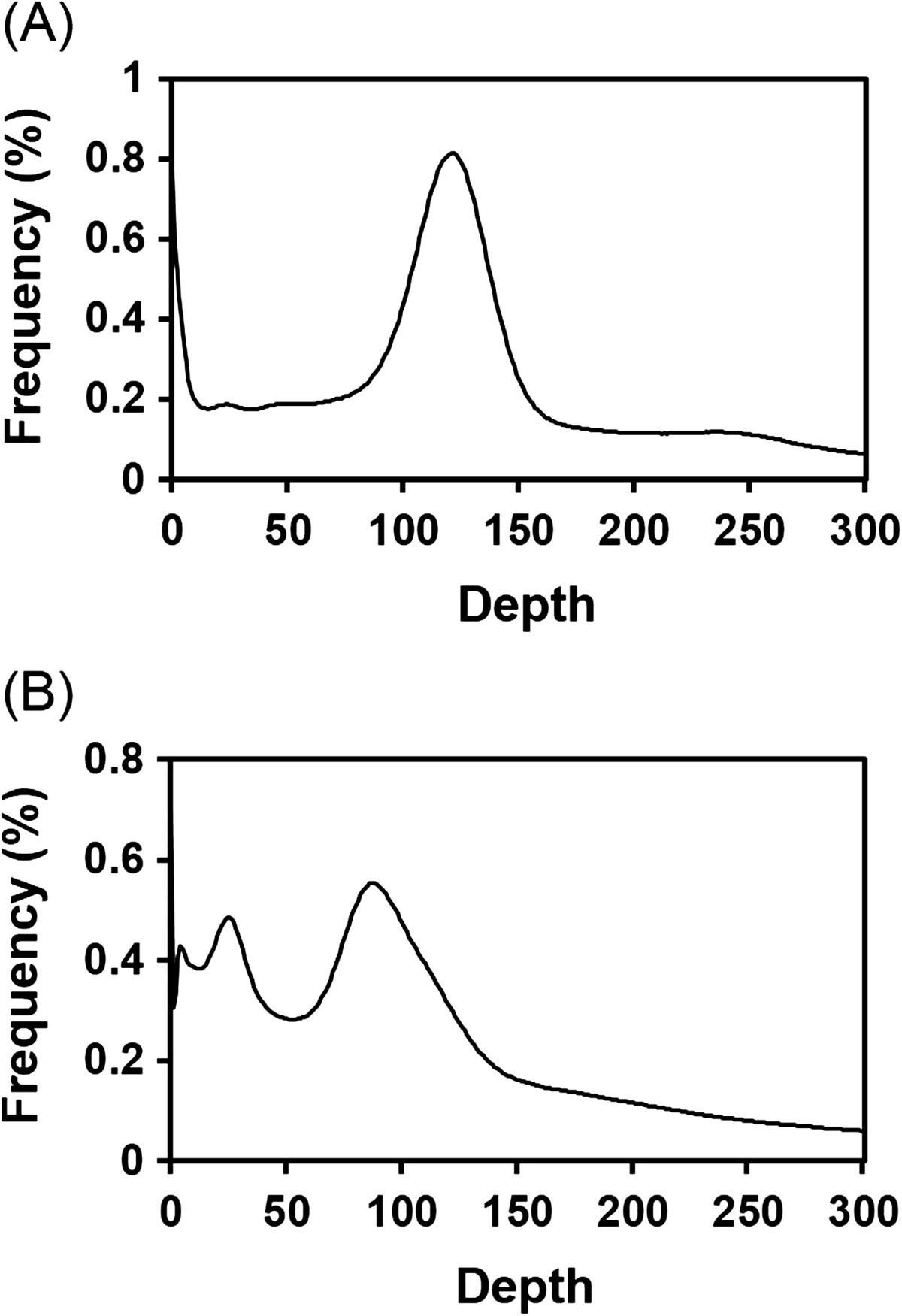 Estimation Of The Genome Sizes Chigger Mites Leptotrombidium 2000 Rm 250 Engine Diagram Figure 1