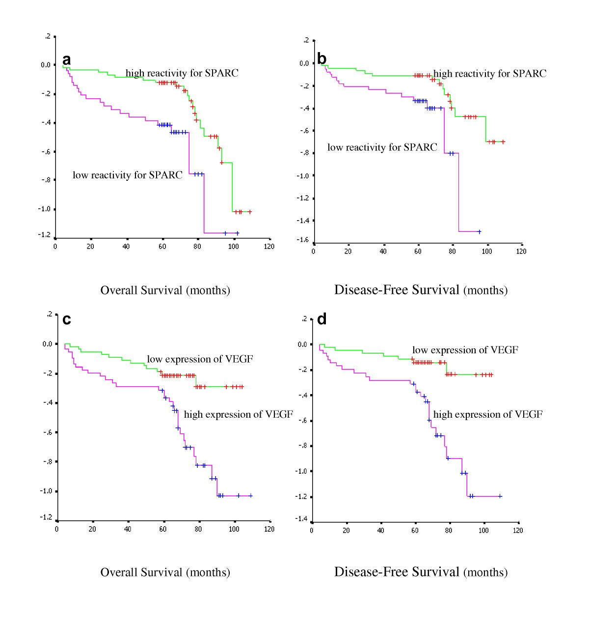 Relationship And Prognostic Significance Of Sparc And Vegf Protein Expression In Colon Cancer Journal Of Experimental Clinical Cancer Research Full Text