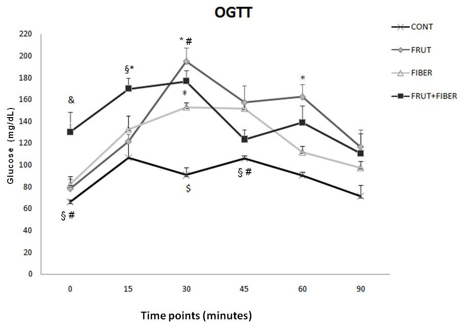 Gum Guar Fiber Associated With Fructose Reduces Serum